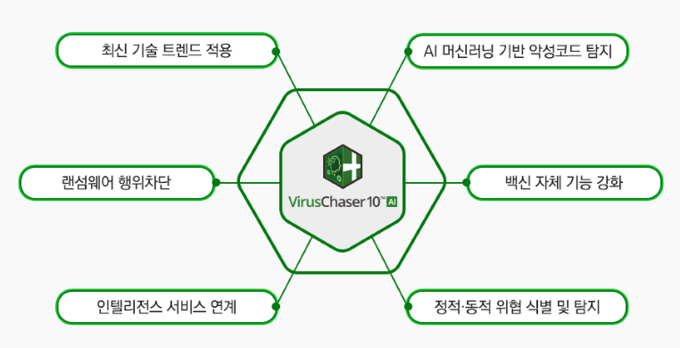 SGA솔루션즈 AI 기반 차세대 안티바이러스 '바이러스체이서 10 AI' 주요 특징