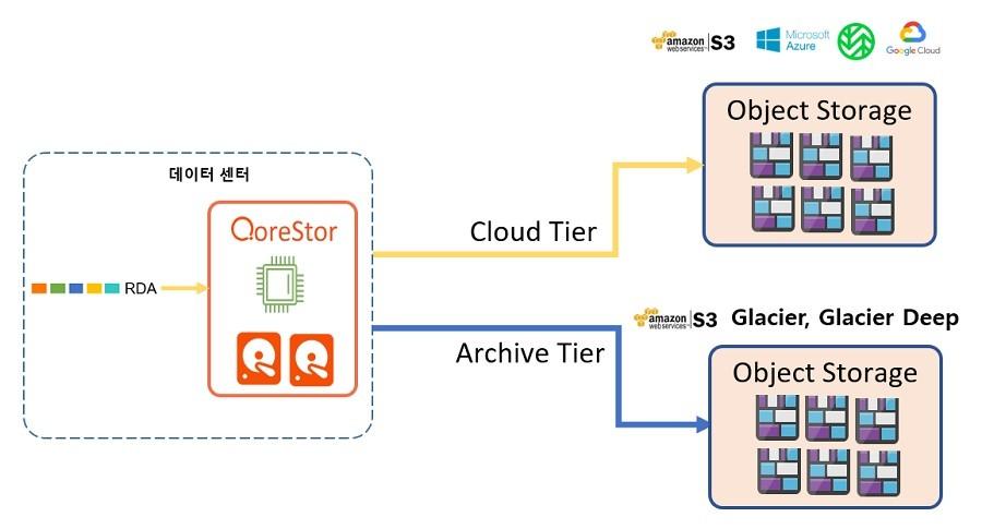 코어스토어의 데이터 센터에서 클라우드 스토리지 공급업체로의 클라우드 계층 백업(Azure, AWS, Wasabi, Google)