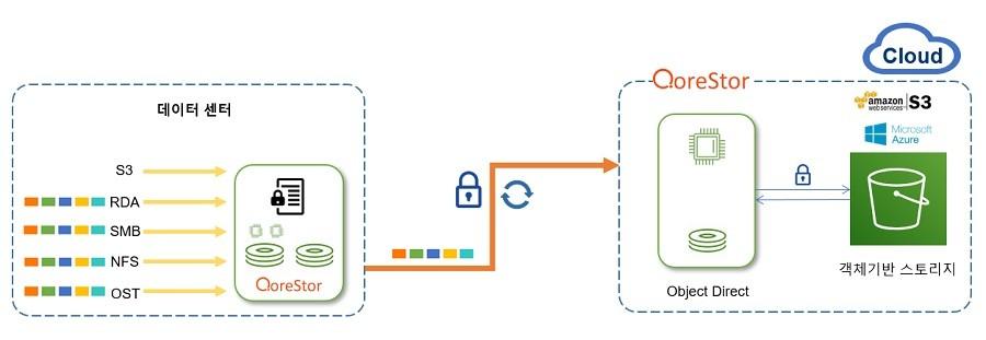 오브젝트 다이렉트와 결합해 클라우드 스토리지 중복 제거 기능을 제공한다.