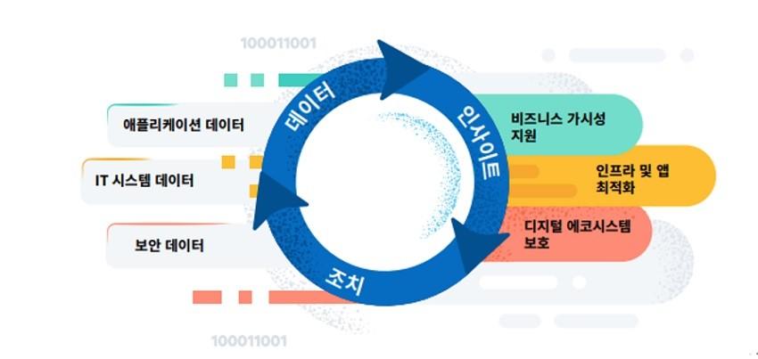 엘라스틱은 데이터, 인사이트, 조치의 3단계로 루프로 고객의 문제를 해결한다.