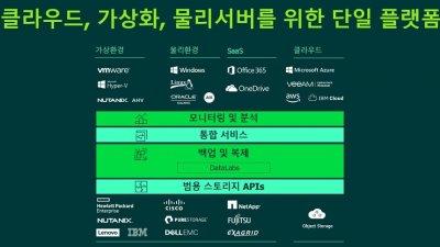 멀티 클라우드 환경 '고가용성 백업과 복제' 최적화 비법