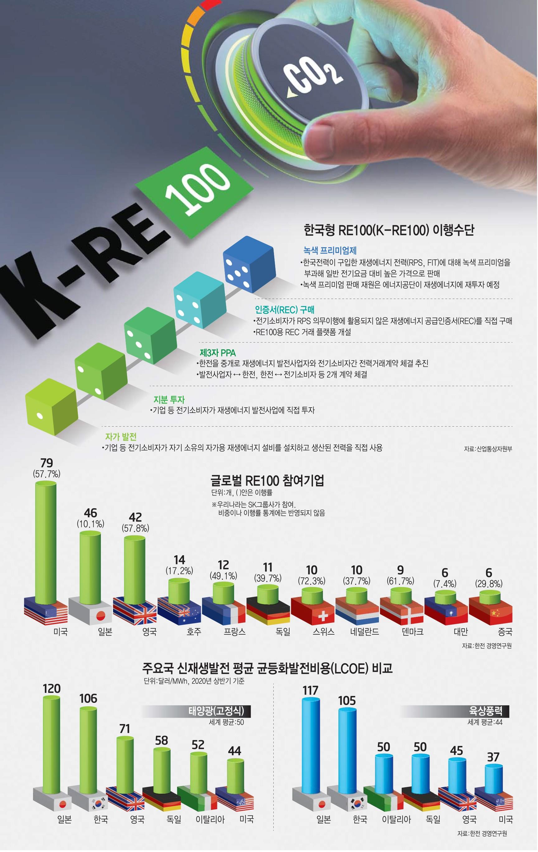[이슈분석] K-RE100 기업 참여 러쉬...탄소중립 첨병 역할 기대