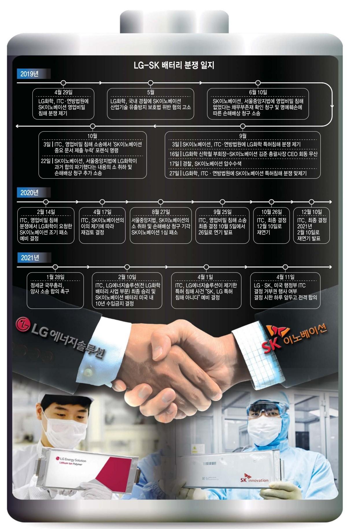 [이슈분석] 'LG-SK, 배터리 분쟁 전격 합의' 배경과 전망