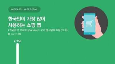 """와이즈앱 """"한국인이 가장 많이 사용한 쇼핑앱은 쿠팡"""""""