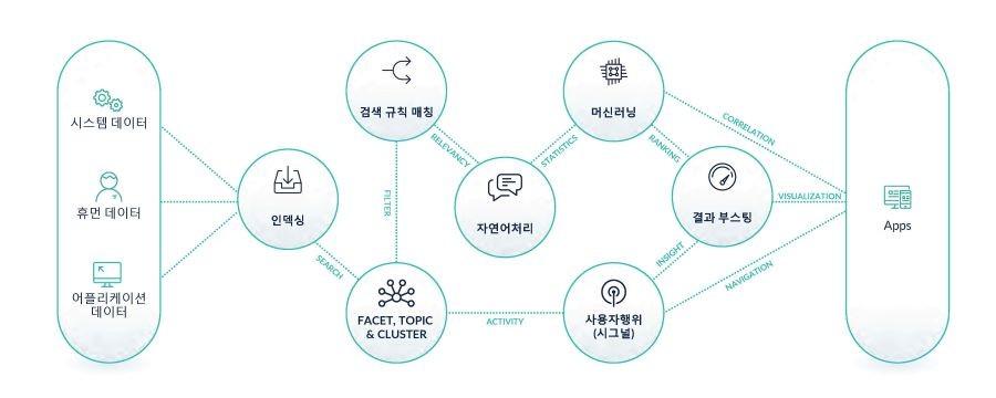 초개인화 검색 플랫폼 루시드웍스 퓨전 서비스 구성도