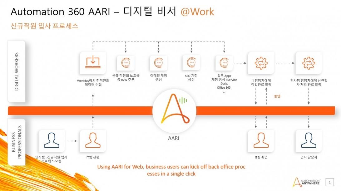 오토메이션애니웨어의 생산성과 협업 높이는 개인비서 솔루션 '오토메이션 360 AARI'