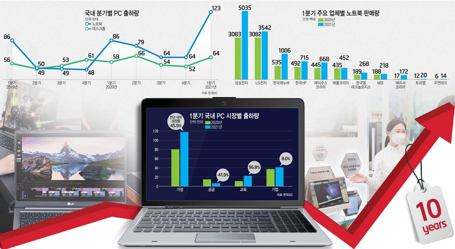 [이슈분석]10년 만에 돌아온 국내 '노트북' 전성기