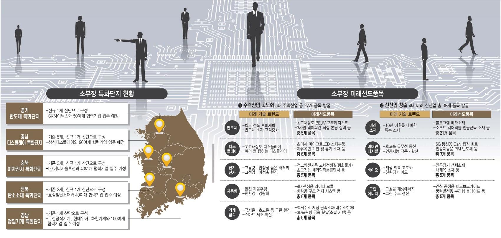 """[이슈분석]정부, '소부장 강국' 향한 생태계 구축…""""미래 공급망 선도"""""""
