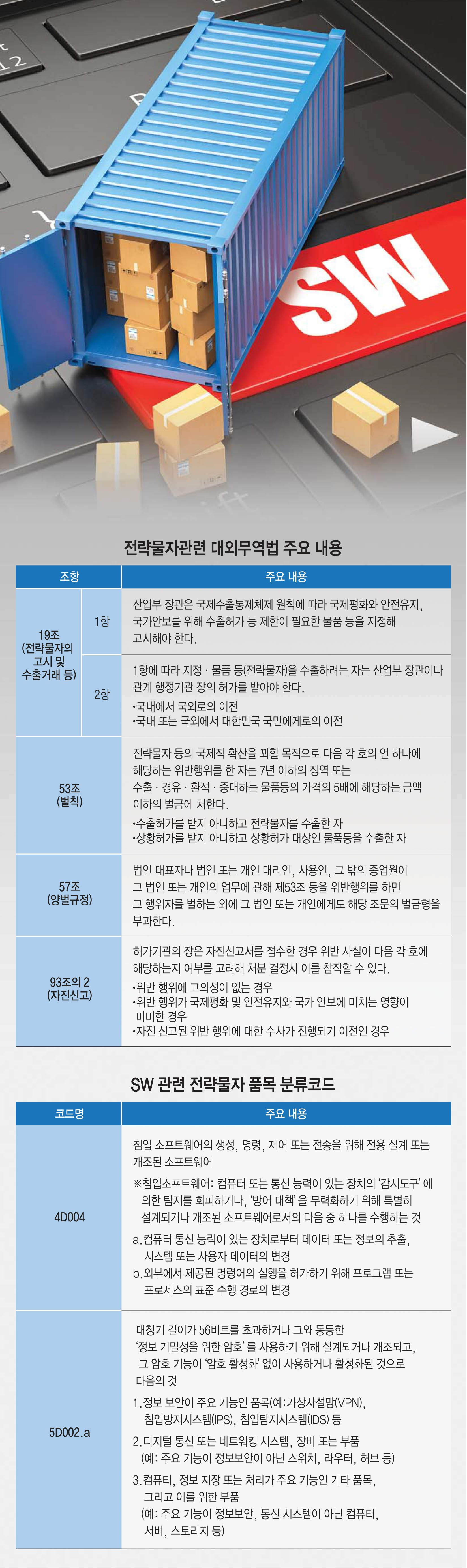 [이슈분석]SW전략물자관리제도, 무엇이 문제인가