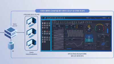 다임즈, 데이터 분석 및 시각화 솔루션 소개