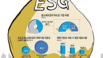 [이슈분석]중소기업 현장,ESG 사각지대 '우려'