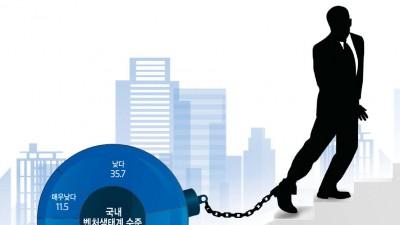 """[이슈분석]벤처기업가 37% """"벤처투자 시장, '기술벤처 기업가치' 부터 개선돼야"""""""