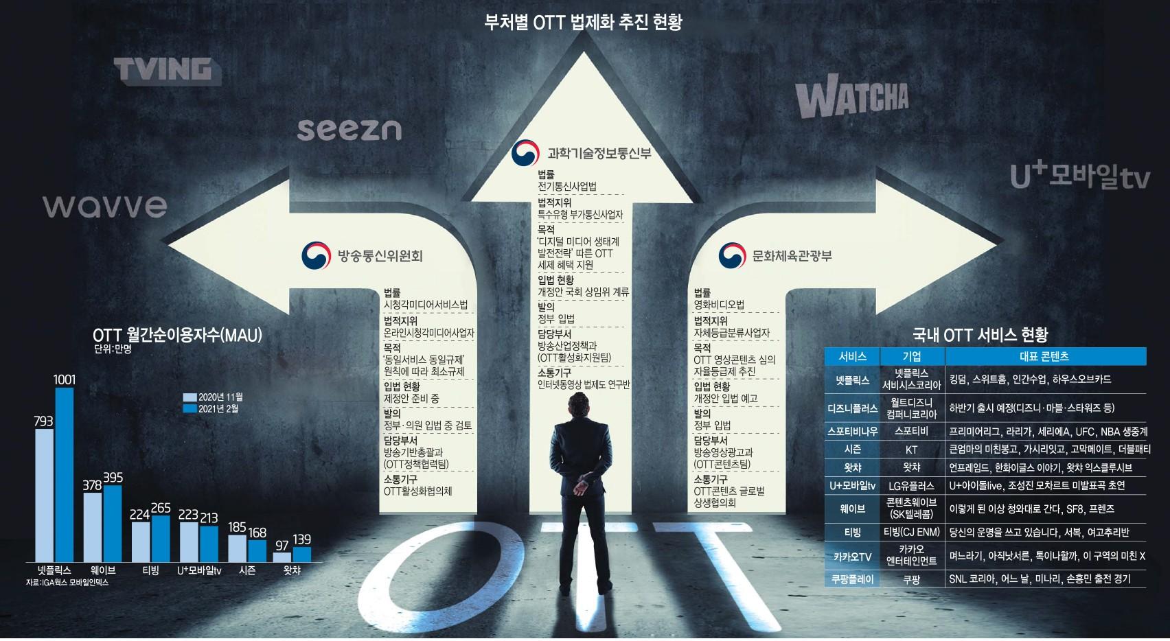 [이슈분석]과기정통부·방통위·문체부, OTT 법제화 '동상三몽'