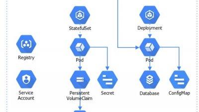 쿠버네티스 플랫폼에 최적화된 데이터 보호 솔루션은?