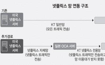 KT도 넷플릭스 일본 OCA와 연결...'데이터트래픽 폭증에도 망 이용대가 못받아'