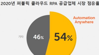 오토메이션애니웨어, 퍼블릭 클라우드 RPA 시장점유율 54%로 1위