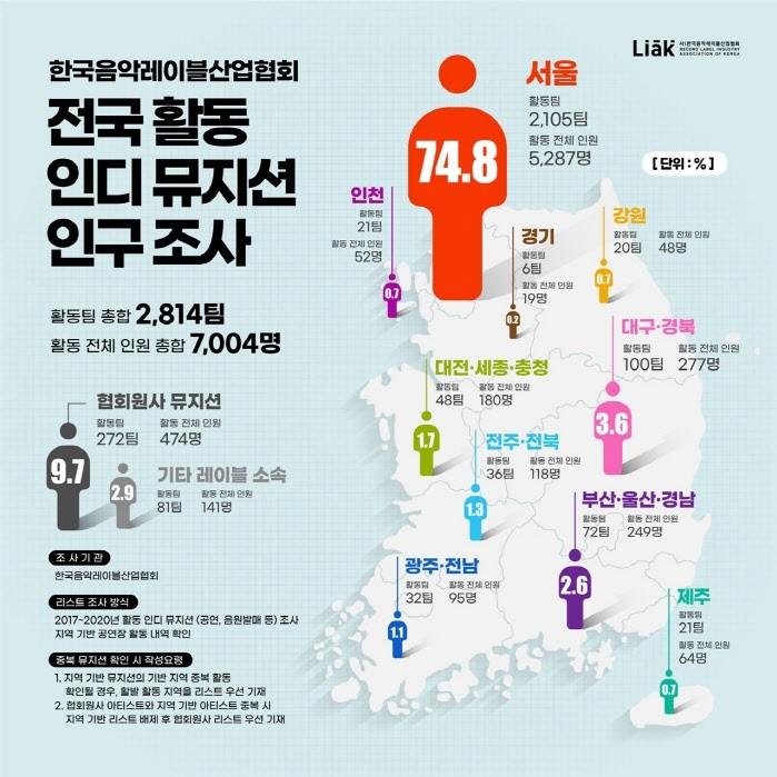 자료=사단법인 한국음악레이블산업협회 제공