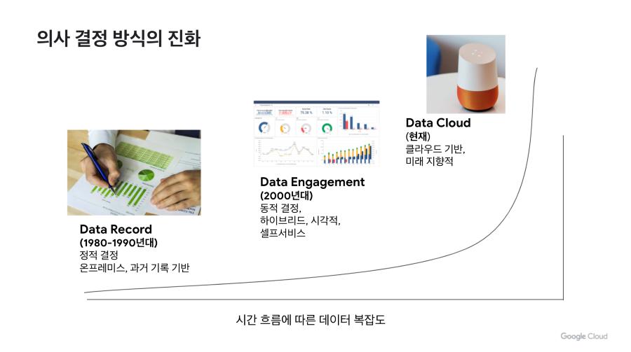 데이터 활용에 따른 의사결정 방식의 변화, 자료제공=구글 클라우드