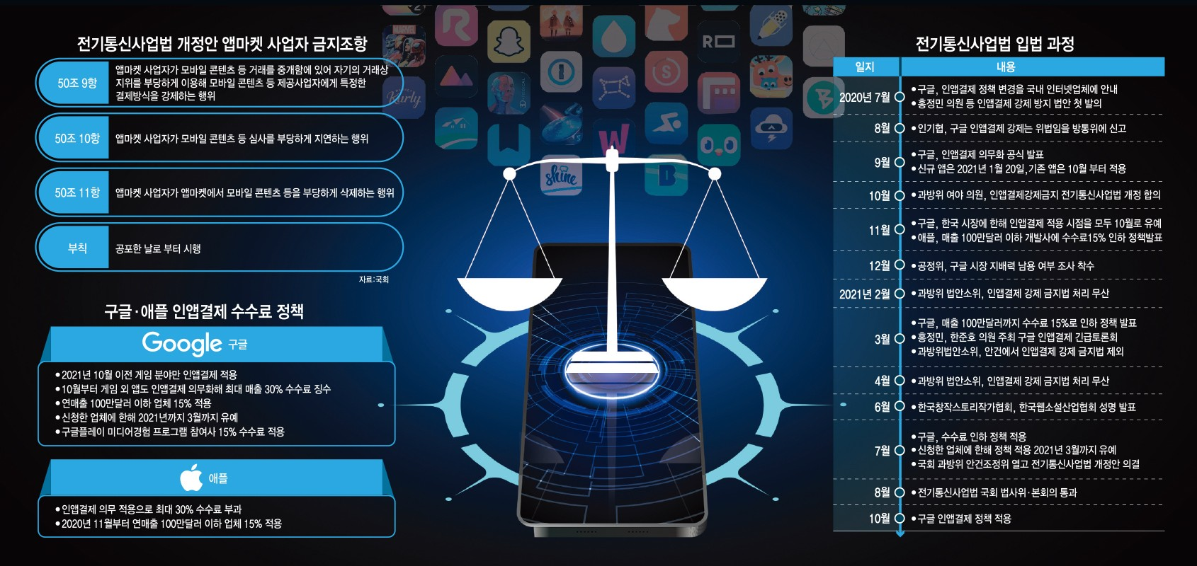 [이슈분석]'인앱결제 강제 금지'…한국, 글로벌 빅테크 규제 한 획