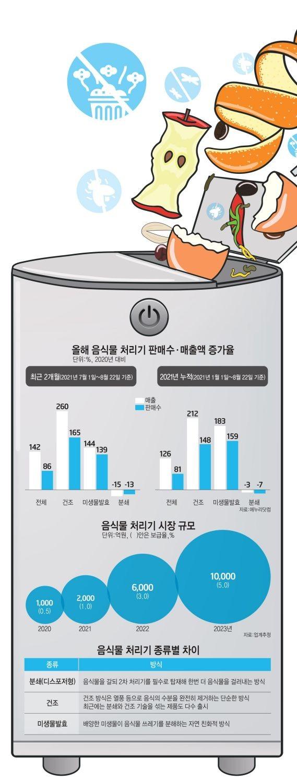 [이슈분석] 삼성마저 출시 고민...1조 시장으로 우뚝선 '음식물 처리기'