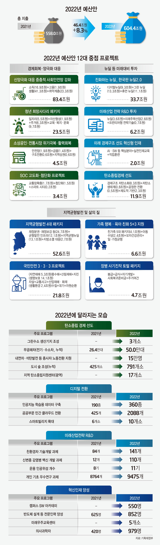 [이슈분석]K-뉴딜 34조·탄소중립 12조…미래 투자·선도국가 도약 발판