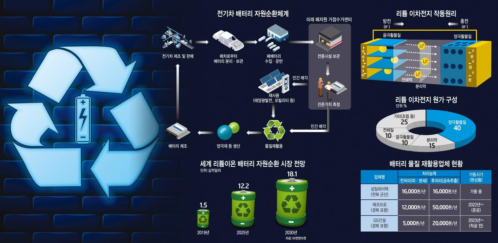 [이슈분석]2030년 21조원 시장 폐배터리 신산업으로 키운다