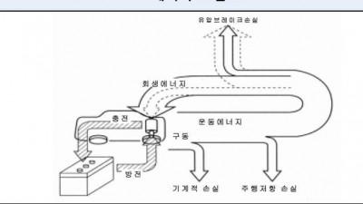전기차 사용 회생제동 시스템 국내 특허 증가