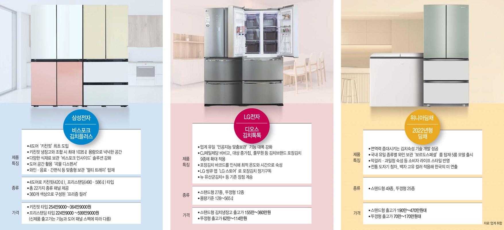 """[이슈분석] """"삼성 vs LG vs 딤채"""" 2021 김치냉장고 3파전 개막"""