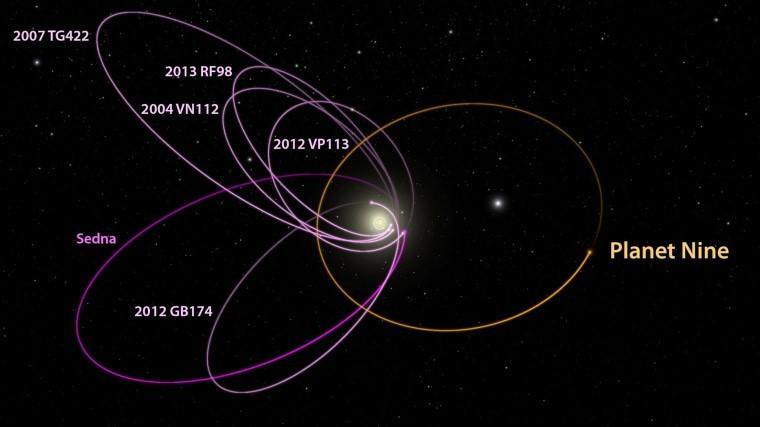 일부 천문학자들은 미발견된 '플래닛 나인'이 카이퍼 벨트에서 태양계 바깥쪽에 특이한 궤도를 일으킨다고 주장하고 있다. 사진=Caltech