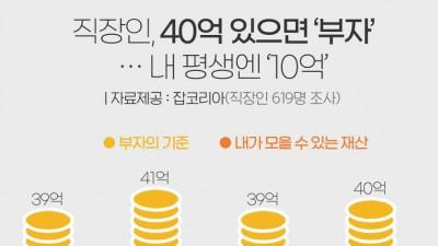 직장인 '40억'은 있어야 '부자'…내 평생엔 '10억'