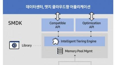 삼성전자, 업계 최초 CXL 메모리 소프트웨어 개발 솔루션 공개
