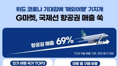 위드 코로나 기대감에 '해외여행' 기지개… G마켓, 국제선 항공권 매출 '쑥'