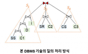 세계 최고 수준 데이터베이스관리시스템(DBMS) 기술