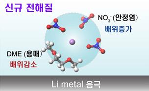 전해액 사용량 4배 줄인 고성능 리튬-황 전지