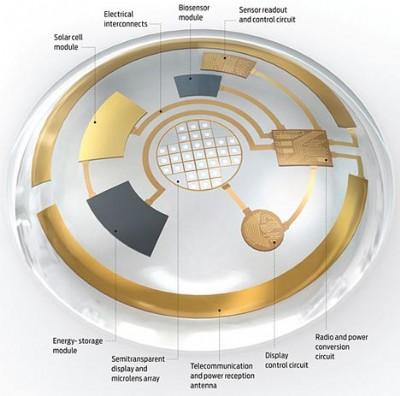 [핫테크] 전자 콘택트 렌즈