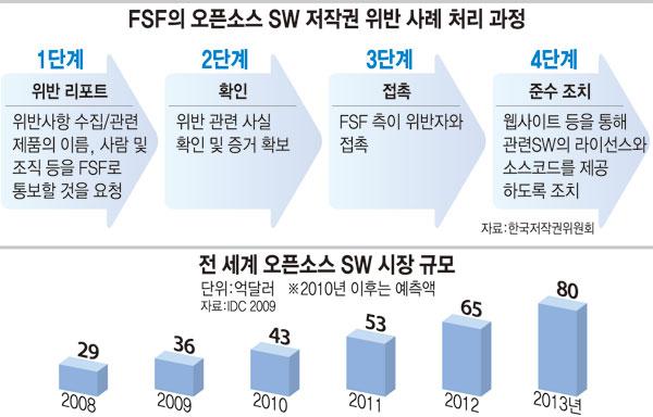 [오픈소스 SW전성시대, 모르고 쓰면 `독`] <상> 한국은 요주의국