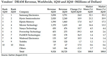 하반기 D램 시장 공급 부족 심화…삼성은 점유율 확대