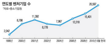 벤처기업의 숫자는 2000년 닷컴버블 붕괴 이후 내리막길을 걷다 최근 성장세를 이어갔다.