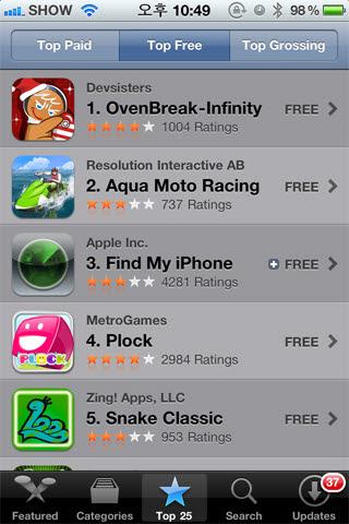 신생 개발사 `데브시스터즈`, 미국 앱스토어 무료앱 1위 돌풍