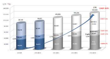 <그래프>국내 DB산업 시장 전망(2009년~2013년)