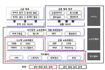 [Analysis]정부통합전산센터, 클라우드 컴퓨팅으로 제 2의 도약 추진