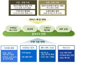 클라우드컴퓨팅 공동R&D 확대 · 테스트베드 구축-지경부