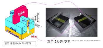 이종호 서울대 교수가 특허를 보유한 `벌크 핀펫` 기술(왼쪽)과 인텔의 `트라이 게이트 모스펫` 기술(오른쪽)이 동일한 형태의 게이트를 구조를 갖고 있다. 가운데는 기존 2차원 구조.