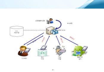 사진설명> 포스코ICT가 개발한 MDM의 기능과 개념