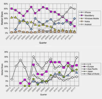 올 1분기 미국 스마트폰 시장 추이(그림 위)와 애플의 지역별 시장 점유율 <자료 : IDC>