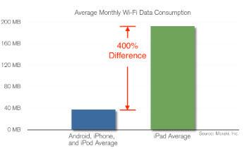 아이패드, 스마트폰보다 데이터 400% 더쓴다