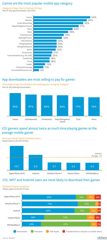 닐슨리서치의 조사에 따르면 스마트폰 사용자 중 아이폰 사용자의 게임 시간이 가장 많은 것으로 나타났다.