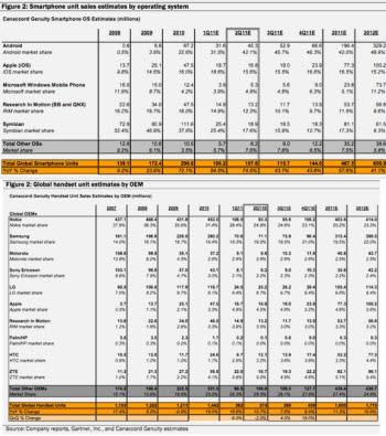 캐너코드 지뉴어티는 2012년말까지 아이폰4가 판매 1위 자리를 고수할 것으로 전망했다.