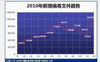 2010년 월별 중국에서 발견된 악성코드 수치