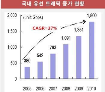 자료:업계 종합   CAGR(연평균성장률)